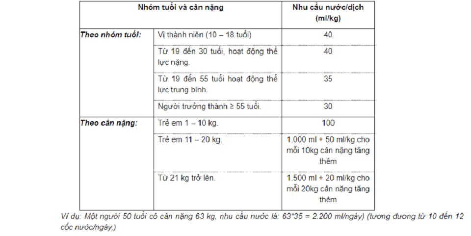 Cách tính lượng nước cần bổ sung cho cơ thể hàng ngày
